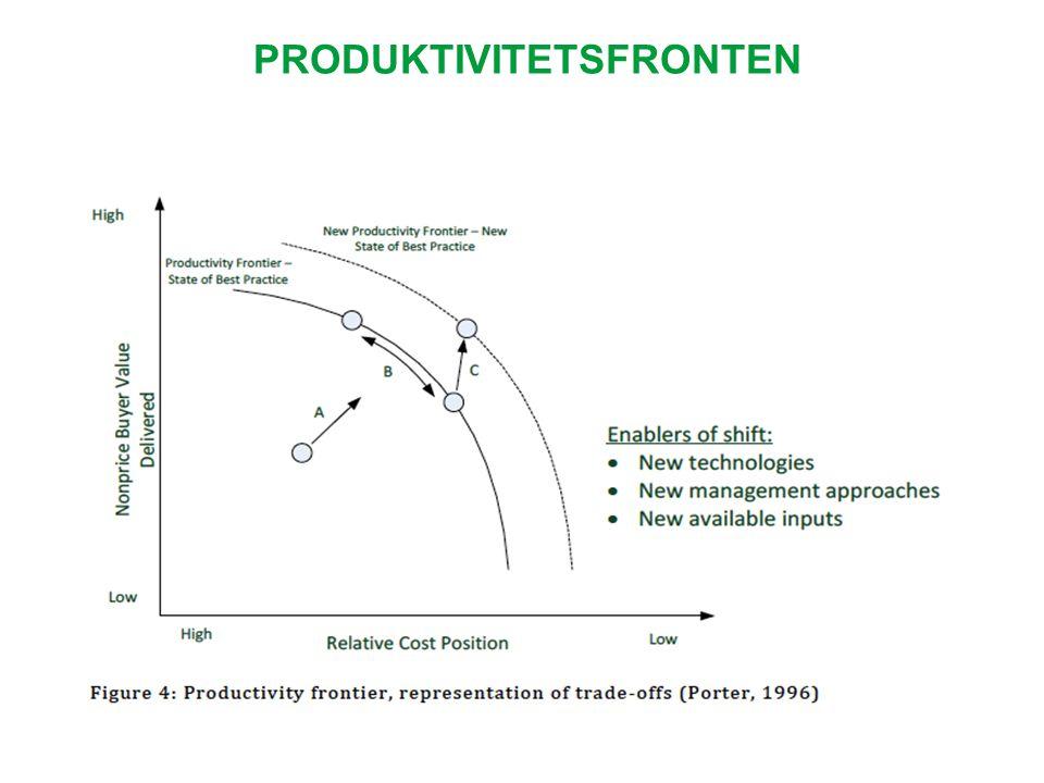 LAGOM OFULSTÄNDING INFORMATION Företagets mål bestäms i en förhandlingsprocess Kontributioner (produktionsfaktorer) - belöningar (incentiv) Ofulständing information om möjligheter – subjektiv aspirationsnivå Bounded rationality - människor försöker maximera, men är oförmögna att göra det • Ofulständing kunskap • Probabilitet • Komplexa beslut Satisficing - lösningar som är tillräckliga för att uppnå aspirationsnivån.