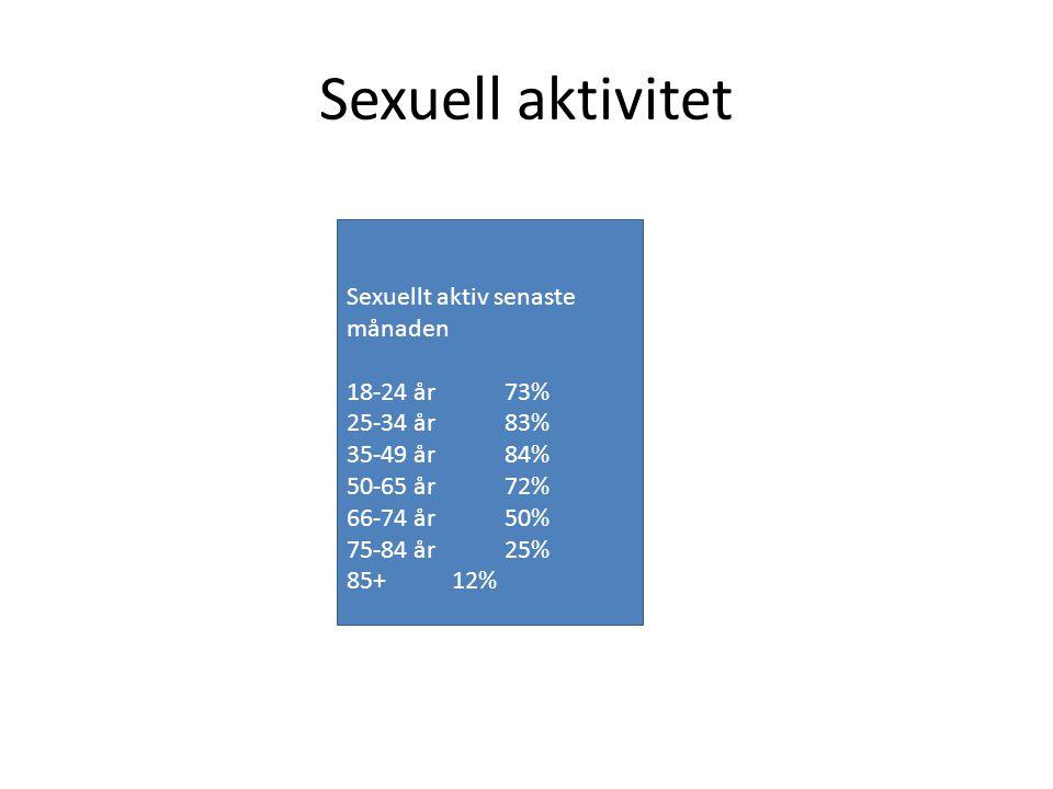 Sexuell aktivitet Sexuellt aktiv senaste månaden 18-24 år73% 25-34 år83% 35-49 år84% 50-65 år72% 66-74 år50% 75-84 år25% 85+12%