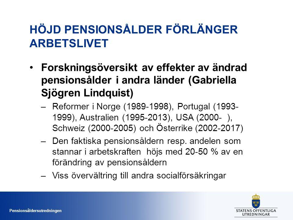 Pensionsåldersutredningen HÖJD PENSIONSÅLDER FÖRLÄNGER ARBETSLIVET •Forskningsöversikt av effekter av ändrad pensionsålder i andra länder (Gabriella Sjögren Lindquist) –Reformer i Norge (1989-1998), Portugal (1993- 1999), Australien (1995-2013), USA (2000- ), Schweiz (2000-2005) och Österrike (2002-2017) –Den faktiska pensionsåldern resp.