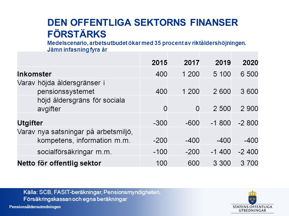 Pensionsåldersutredningen 2015201720192020 Inkomster4001 2005 1006 500 Varav höjda åldersgränser i pensionssystemet4001 2002 6003 600 höjd åldersgräns för sociala avgifter002 5002 900 Utgifter-300-600-1 800-2 800 Varav nya satsningar på arbetsmiljö, kompetens, information m.m.-200-400 socialförsäkringar m.m.-100-200-1 400-2 400 Netto för offentlig sektor1006003 3003 700 DEN OFFENTLIGA SEKTORNS FINANSER FÖRSTÄRKS Medelscenario, arbetsutbudet ökar med 35 procent av riktåldershöjningen.