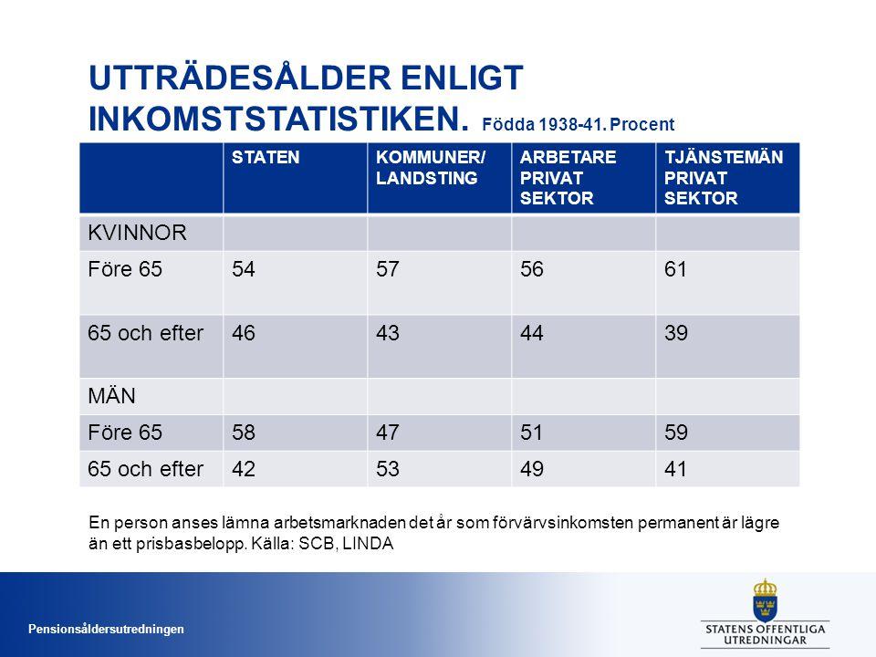 Pensionsåldersutredningen UTTRÄDESÅLDER ENLIGT INKOMSTSTATISTIKEN.