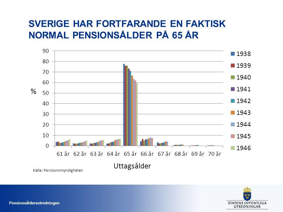 Pensionsåldersutredningen SVERIGE HAR FORTFARANDE EN FAKTISK NORMAL PENSIONSÅLDER PÅ 65 ÅR