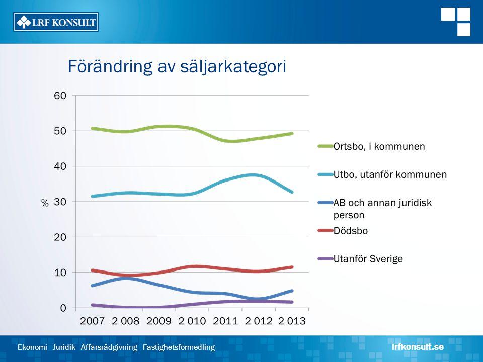 Ekonomi Juridik Affärsrådgivning Fastighetsförmedling lrfkonsult.se Förändring av säljarkategori