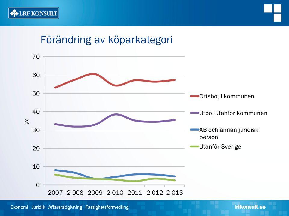 Ekonomi Juridik Affärsrådgivning Fastighetsförmedling lrfkonsult.se Förändring av köparkategori