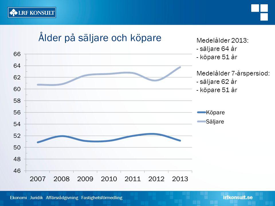 Ekonomi Juridik Affärsrådgivning Fastighetsförmedling lrfkonsult.se Ålder på säljare och köpare Medelålder 2013: - säljare 64 år - köpare 51 år Medelå