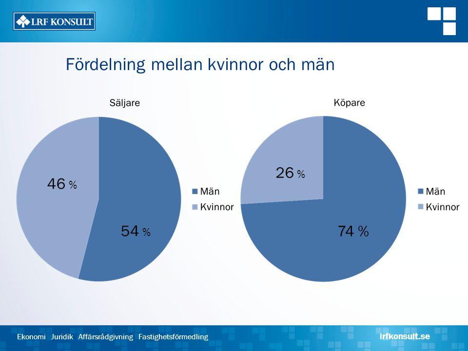 Ekonomi Juridik Affärsrådgivning Fastighetsförmedling lrfkonsult.se Fördelning mellan kvinnor och män 46 % 54 % 26 % 74 %