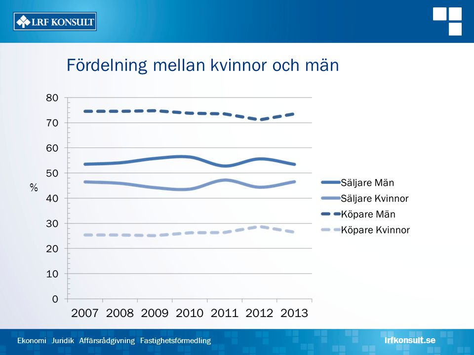 Ekonomi Juridik Affärsrådgivning Fastighetsförmedling lrfkonsult.se Fördelning mellan kvinnor och män %