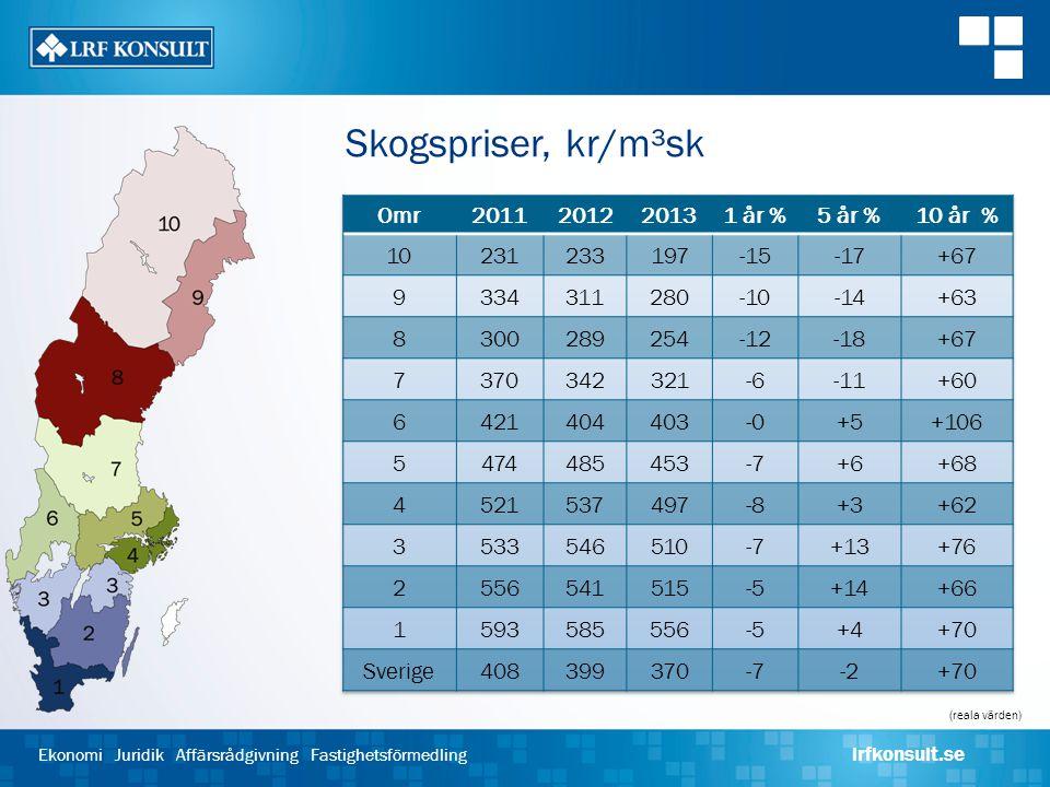 Ekonomi Juridik Affärsrådgivning Fastighetsförmedling lrfkonsult.se Skogspriser, kr/m³sk (reala värden)