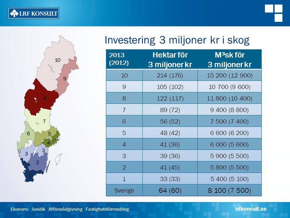 Ekonomi Juridik Affärsrådgivning Fastighetsförmedling lrfkonsult.se Investering 3 miljoner kr i skog