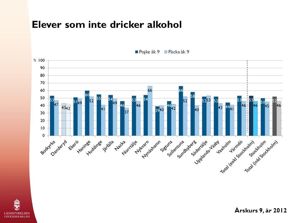 Elever som inte dricker alkohol Årskurs 9, år 2012 %