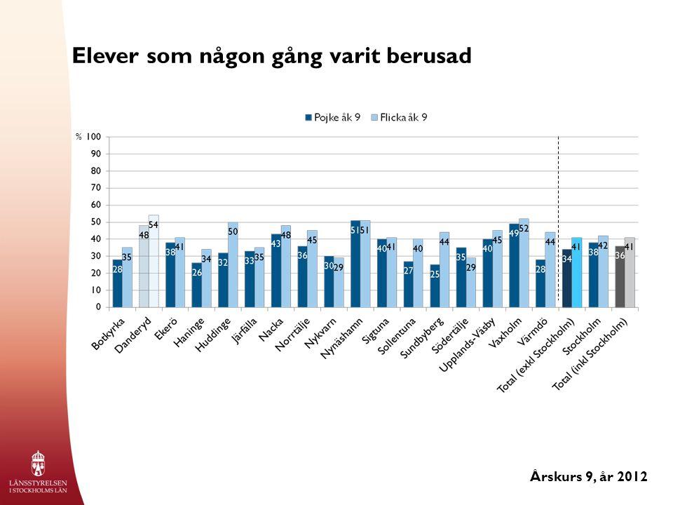 Elever som någon gång varit berusad Årskurs 9, år 2012 %