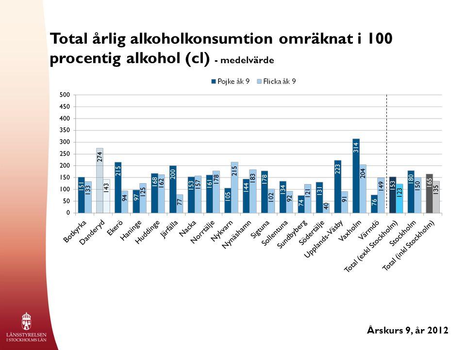 Total årlig alkoholkonsumtion omräknat i 100 procentig alkohol (cl) - medelvärde Årskurs 9, år 2012