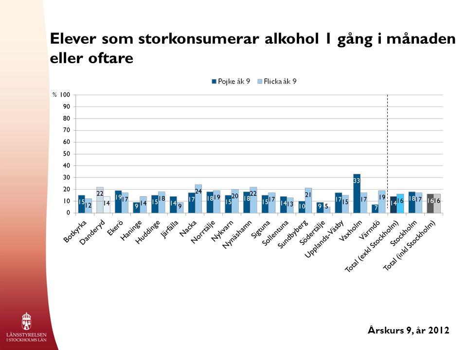 Elever som storkonsumerar alkohol 1 gång i månaden eller oftare Årskurs 9, år 2012 %