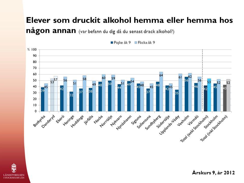 Elever som druckit alkohol hemma eller hemma hos någon annan (var befann du dig då du senast drack alkohol?) Årskurs 9, år 2012 %