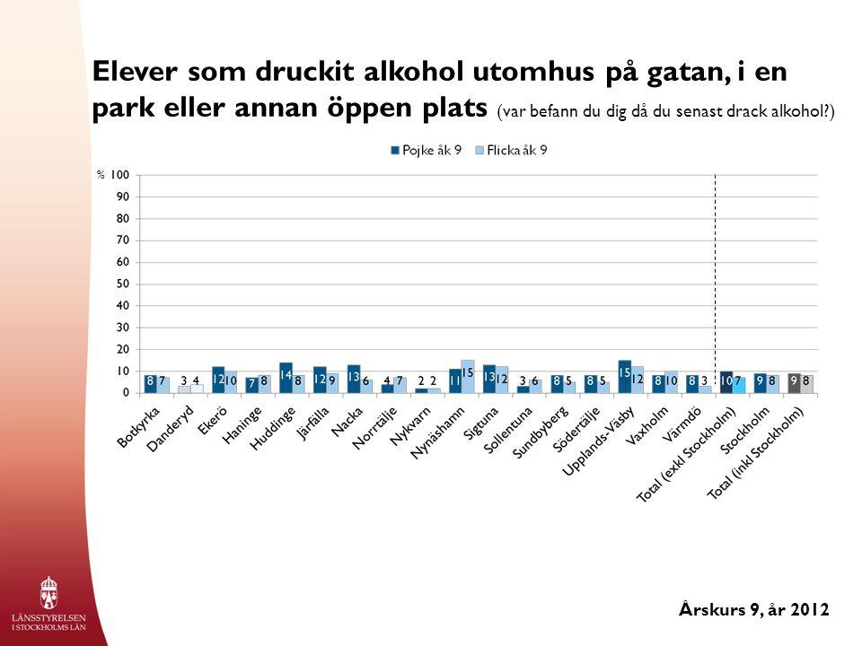 Elever som druckit alkohol utomhus på gatan, i en park eller annan öppen plats (var befann du dig då du senast drack alkohol?) Årskurs 9, år 2012 %