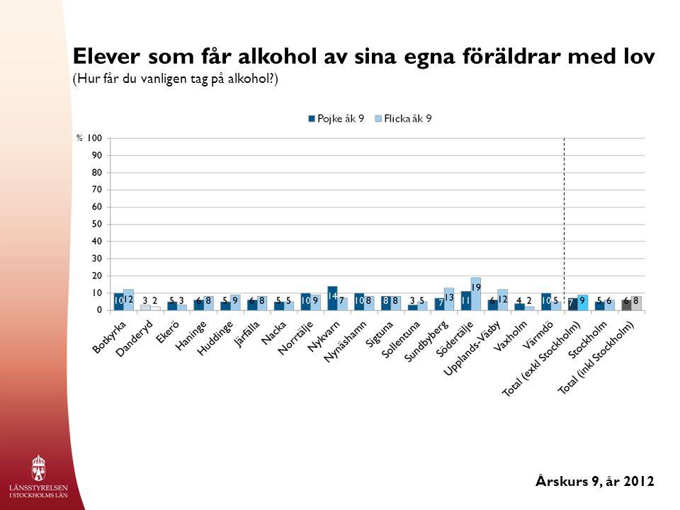 Elever som får alkohol av sina egna föräldrar med lov (Hur får du vanligen tag på alkohol ) Årskurs 9, år 2012 %