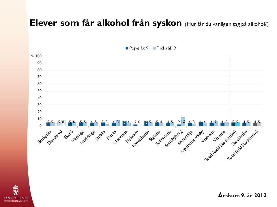 Elever som får alkohol från syskon (Hur får du vanligen tag på alkohol ) Årskurs 9, år 2012 %