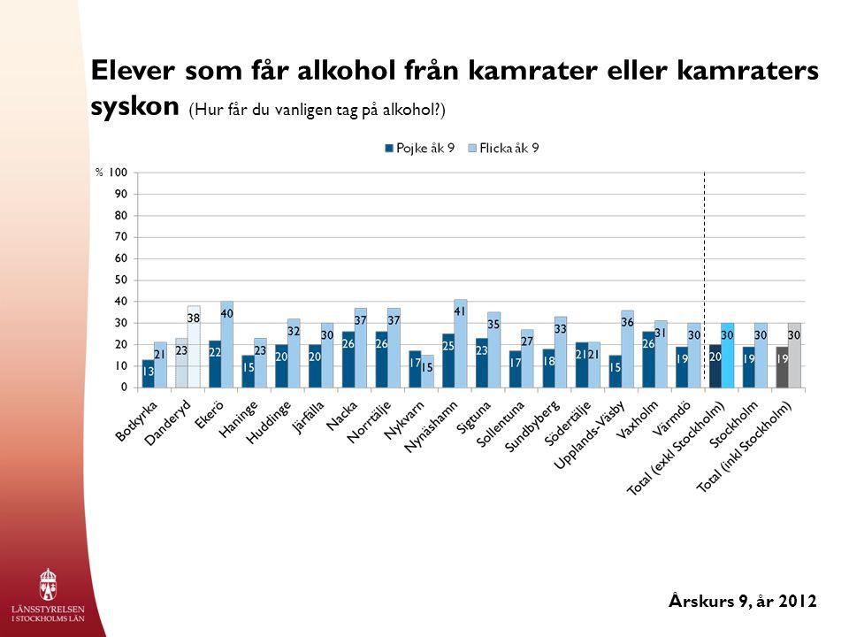 Elever som får alkohol från kamrater eller kamraters syskon (Hur får du vanligen tag på alkohol?) Årskurs 9, år 2012 %