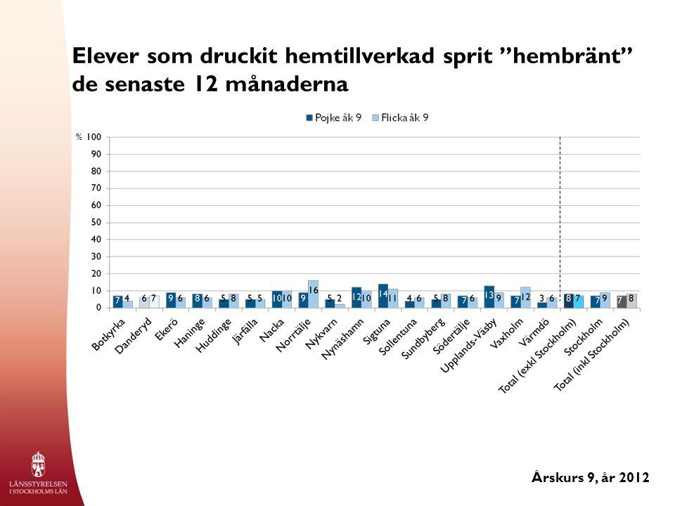 Elever som druckit hemtillverkad sprit hembränt de senaste 12 månaderna Årskurs 9, år 2012 %