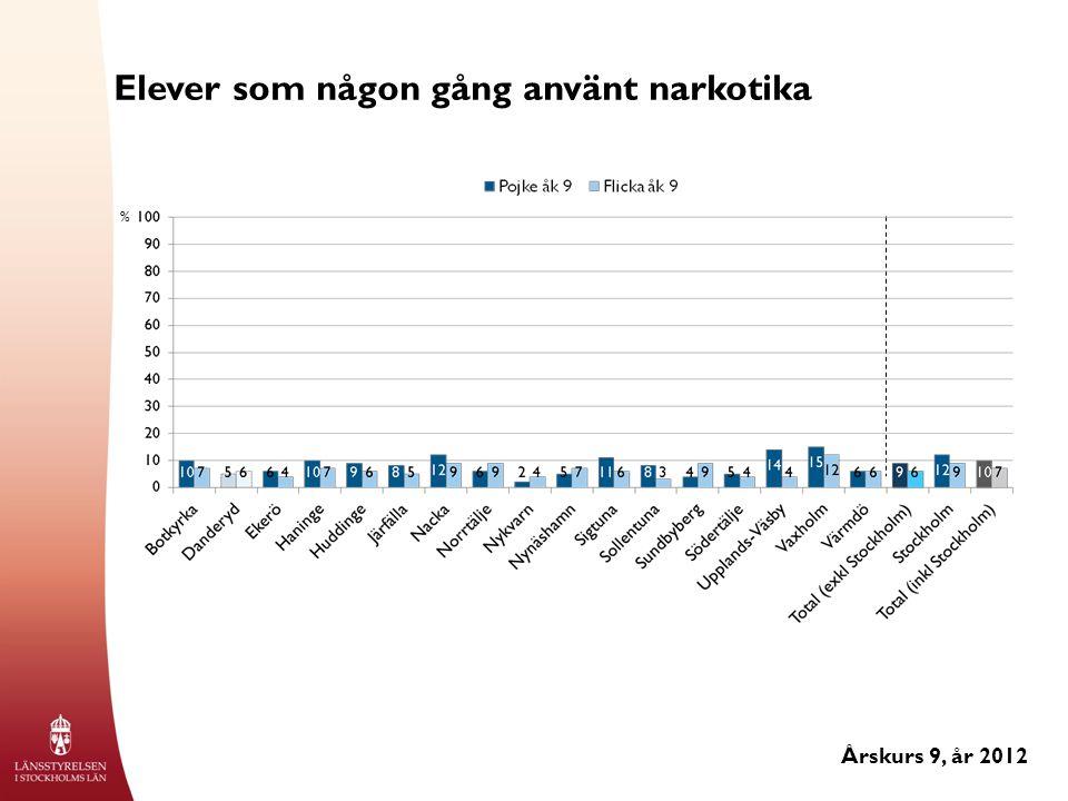 Elever som någon gång använt narkotika Årskurs 9, år 2012 %