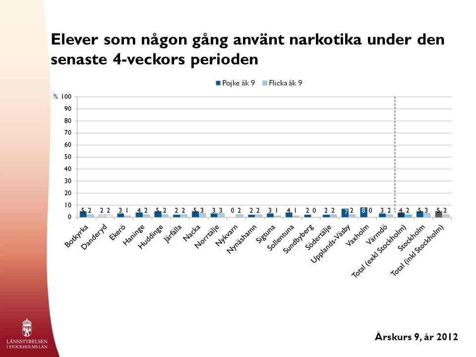 Elever som någon gång använt narkotika under den senaste 4-veckors perioden Årskurs 9, år 2012 %