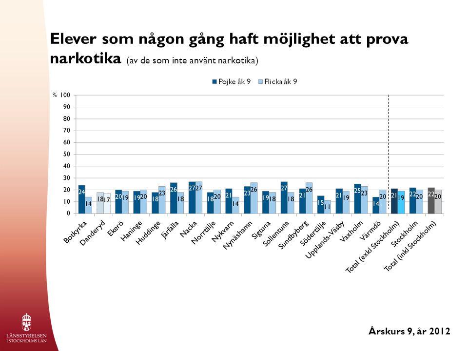Elever som någon gång haft möjlighet att prova narkotika (av de som inte använt narkotika) Årskurs 9, år 2012 %