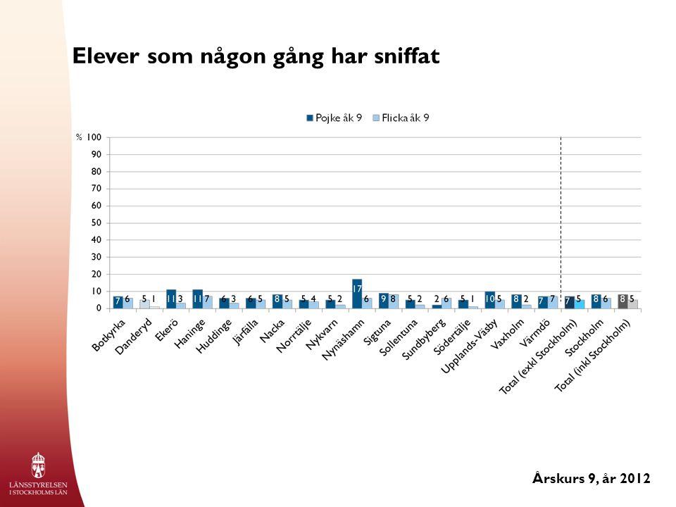 Elever som någon gång har sniffat Årskurs 9, år 2012 %