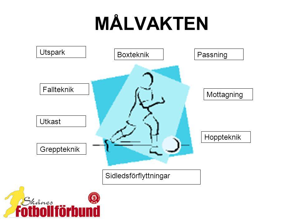 MÅLVAKTEN Fallteknik Hoppteknik Boxteknik Mottagning Sidledsförflyttningar Greppteknik Passning Utspark Utkast