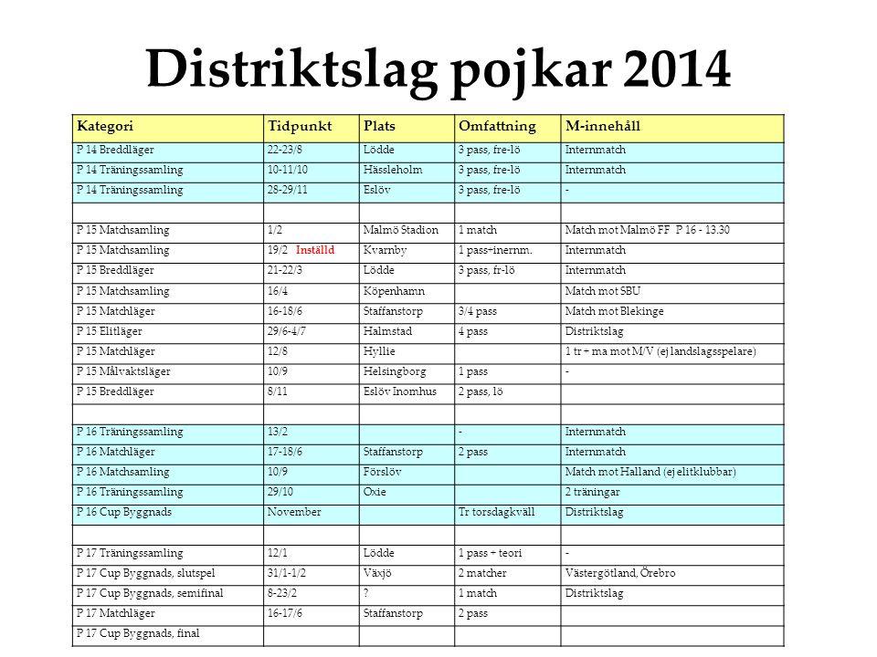 Distriktslag pojkar 2014 KategoriTidpunktPlatsOmfattningM-innehåll P 14 Breddläger22-23/8Lödde3 pass, fre-löInternmatch P 14 Träningssamling10-11/10Hässleholm3 pass, fre-löInternmatch P 14 Träningssamling28-29/11Eslöv3 pass, fre-lö- P 15 Matchsamling1/2Malmö Stadion1 matchMatch mot Malmö FF P 16 - 13.30 P 15 Matchsamling19/2 InställdKvarnby1 pass+inernm.Internmatch P 15 Breddläger21-22/3Lödde3 pass, fr-löInternmatch P 15 Matchsamling16/4KöpenhamnMatch mot SBU P 15 Matchläger16-18/6Staffanstorp3/4 passMatch mot Blekinge P 15 Elitläger29/6-4/7Halmstad4 passDistriktslag P 15 Matchläger12/8Hyllie1 tr + ma mot M/V (ej landslagsspelare) P 15 Målvaktsläger10/9Helsingborg1 pass- P 15 Breddläger 8/11Eslöv Inomhus2 pass, lö P 16 Träningssamling13/2-Internmatch P 16 Matchläger17-18/6Staffanstorp2 passInternmatch P 16 Matchsamling10/9Förslöv Match mot Halland (ej elitklubbar) P 16 Träningssamling29/10Oxie 2 träningar P 16 Cup ByggnadsNovemberTr torsdagkväll Distriktslag P 17 Träningssamling12/1Lödde1 pass + teori- P 17 Cup Byggnads, slutspel31/1-1/2Växjö2 matcher Västergötland, Örebro P 17 Cup Byggnads, semifinal8-23/2?1 matchDistriktslag P 17 Matchläger16-17/6Staffanstorp2 pass P 17 Cup Byggnads, final