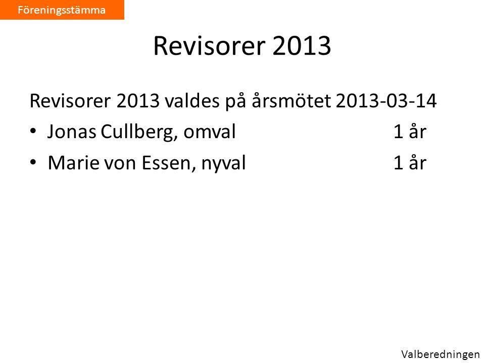 Revisorer 2013 Revisorer 2013 valdes på årsmötet 2013-03-14 • Jonas Cullberg, omval1 år • Marie von Essen, nyval 1 år Föreningsstämma Valberedningen