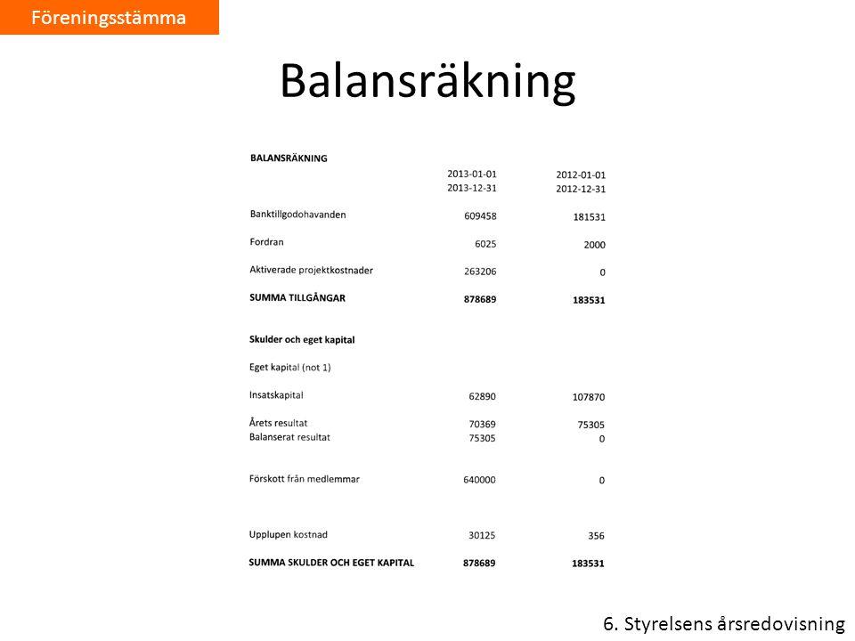 Balansräkning 6. Styrelsens årsredovisning Föreningsstämma