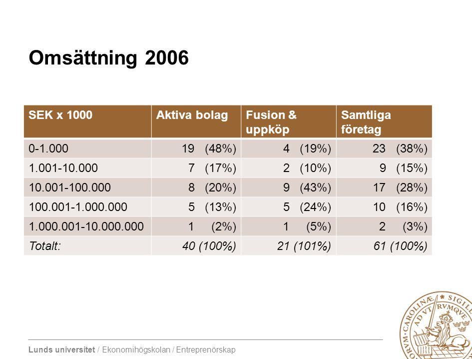 Lunds universitet / Ekonomihögskolan / Entreprenörskap Omsättning 2006 SEK x 1000Aktiva bolagFusion & uppköp Samtliga företag 0-1.00019 (48%)4 (19%)23