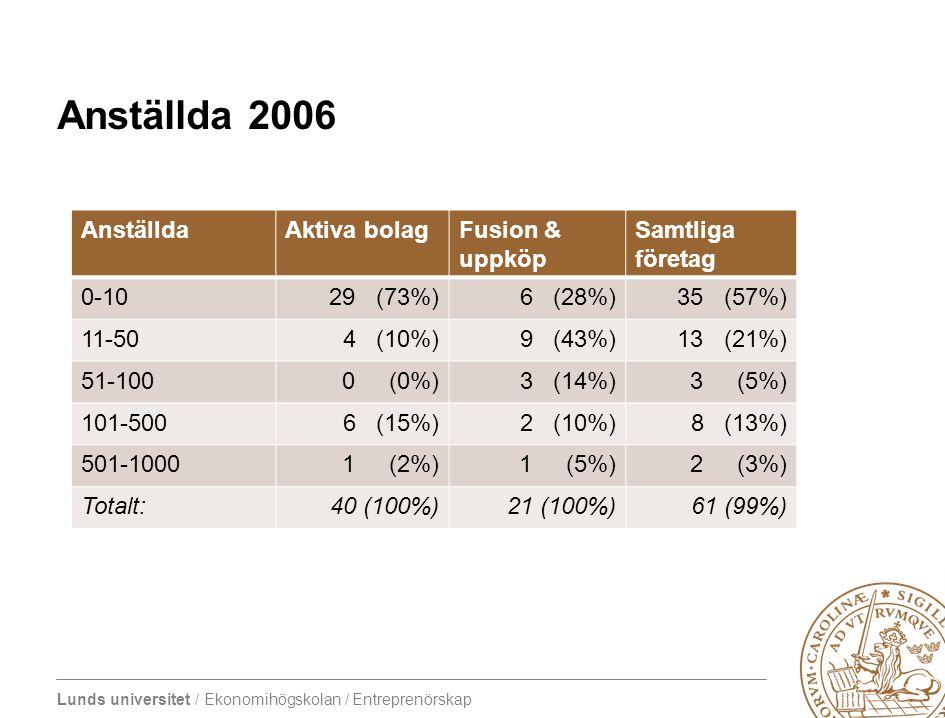 Lunds universitet / Ekonomihögskolan / Entreprenörskap Anställda 2006 AnställdaAktiva bolagFusion & uppköp Samtliga företag 0-1029 (73%)6 (28%)35 (57%