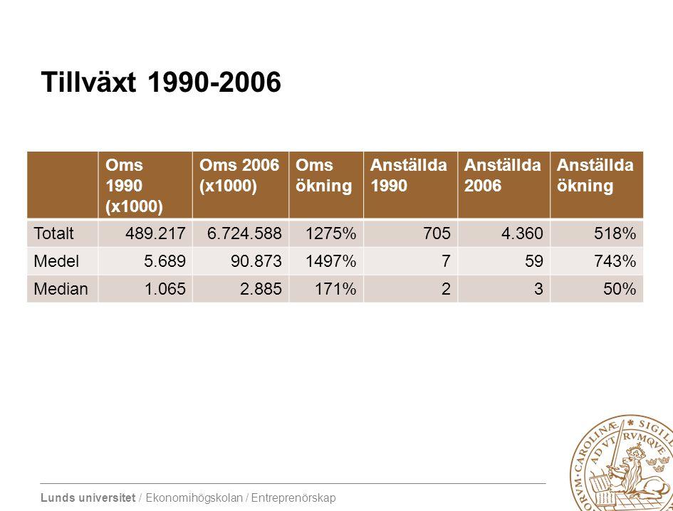 Lunds universitet / Ekonomihögskolan / Entreprenörskap Tillväxt 1990-2006 Oms 1990 (x1000) Oms 2006 (x1000) Oms ökning Anställda 1990 Anställda 2006 A