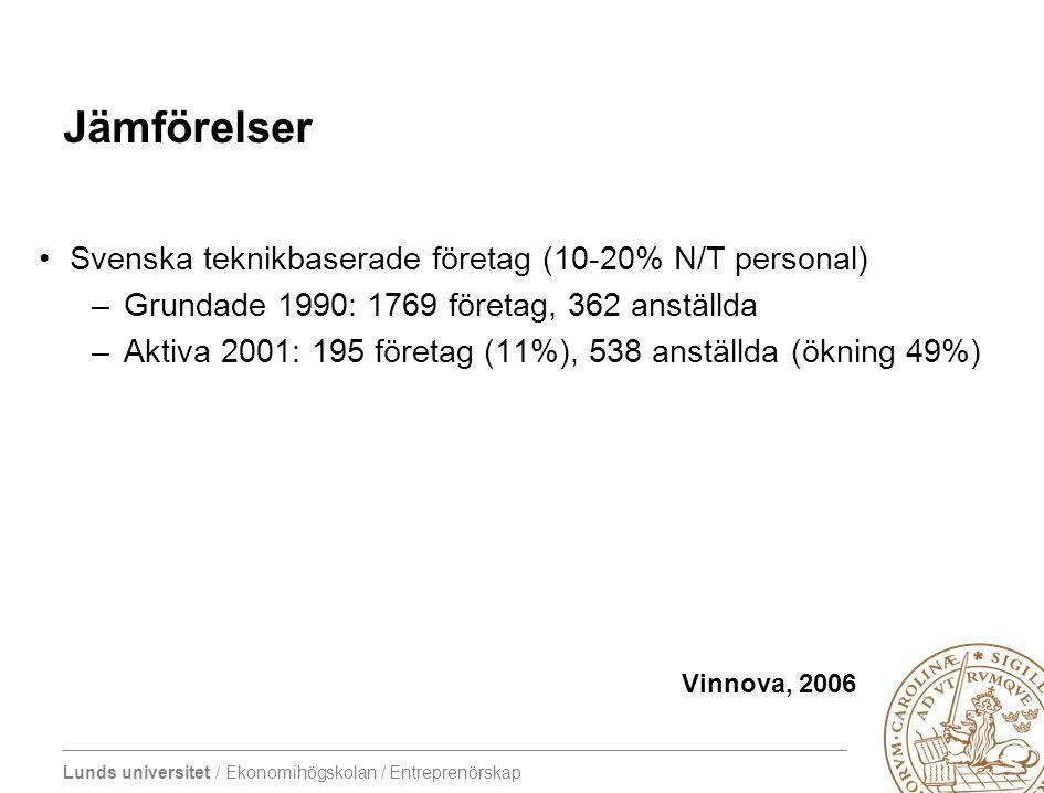 Lunds universitet / Ekonomihögskolan / Entreprenörskap Jämförelser •Svenska teknikbaserade företag (10-20% N/T personal) –Grundade 1990: 1769 företag,