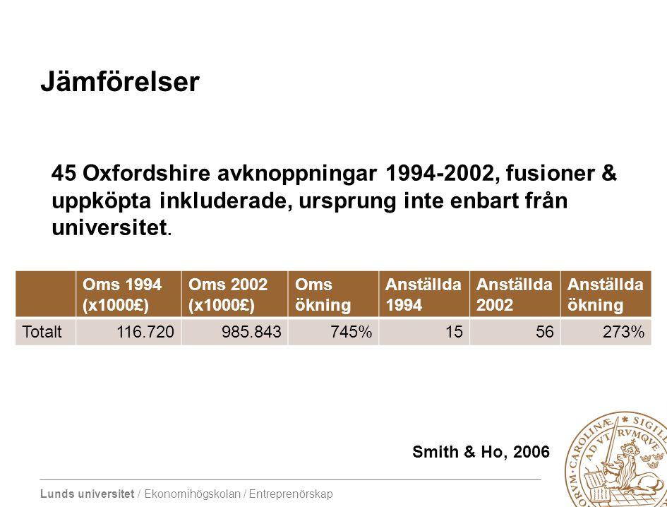 Lunds universitet / Ekonomihögskolan / Entreprenörskap Jämförelser 45 Oxfordshire avknoppningar 1994-2002, fusioner & uppköpta inkluderade, ursprung i