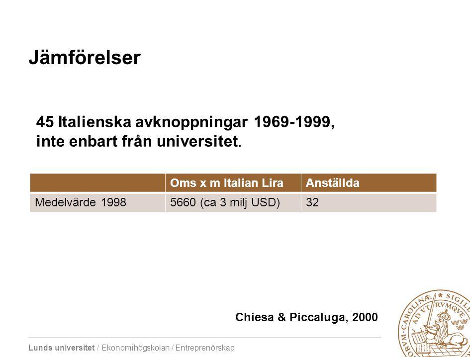 Lunds universitet / Ekonomihögskolan / Entreprenörskap Jämförelser Oms x m Italian LiraAnställda Medelvärde 19985660 (ca 3 milj USD)32 45 Italienska a