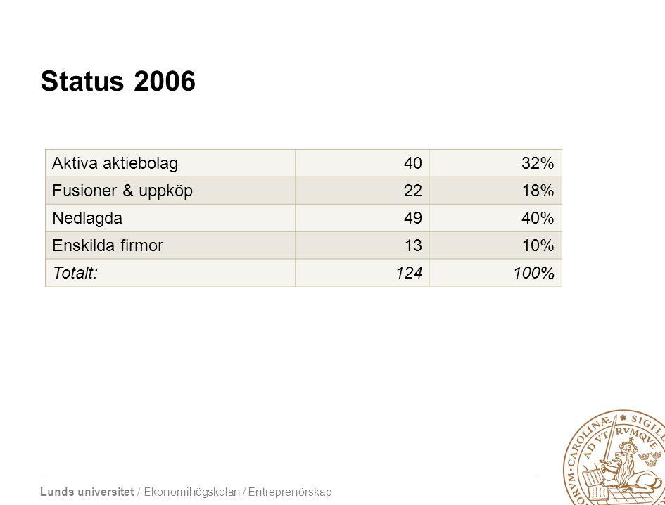 Lunds universitet / Ekonomihögskolan / Entreprenörskap Status 2006 Aktiva aktiebolag4032% Fusioner & uppköp2218% Nedlagda4940% Enskilda firmor1310% To