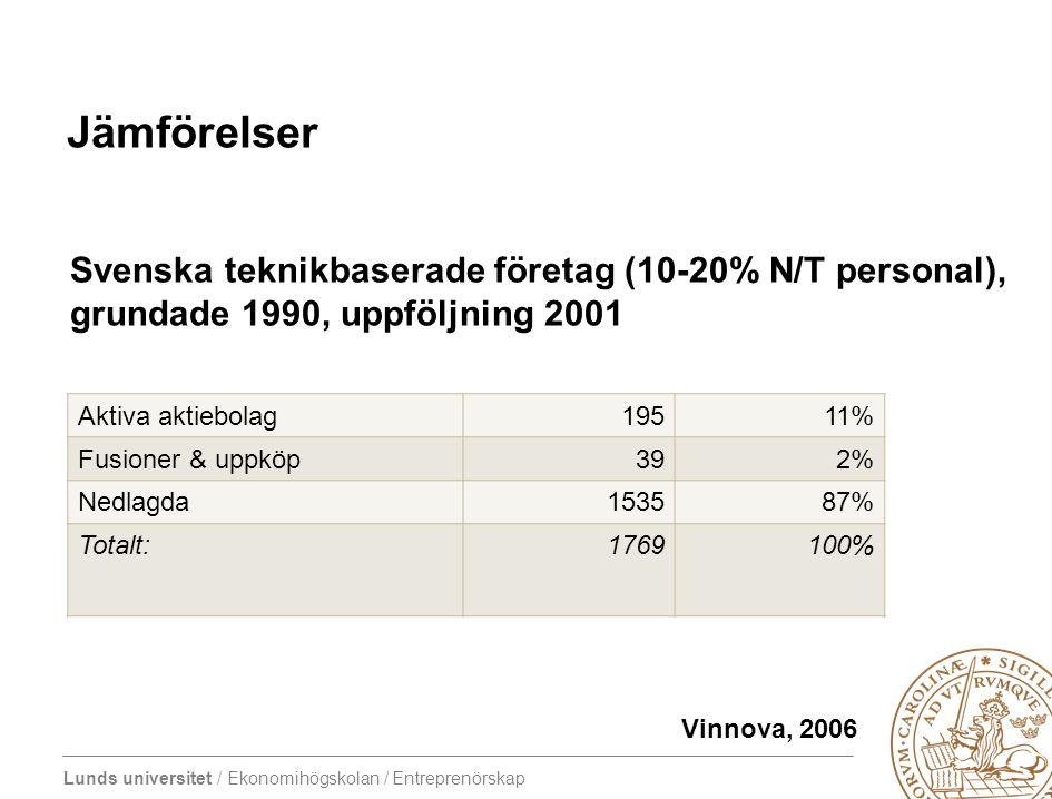 Lunds universitet / Ekonomihögskolan / Entreprenörskap Jämförelser Aktiva aktiebolag19511% Fusioner & uppköp392% Nedlagda153587% Totalt:1769100% Svens