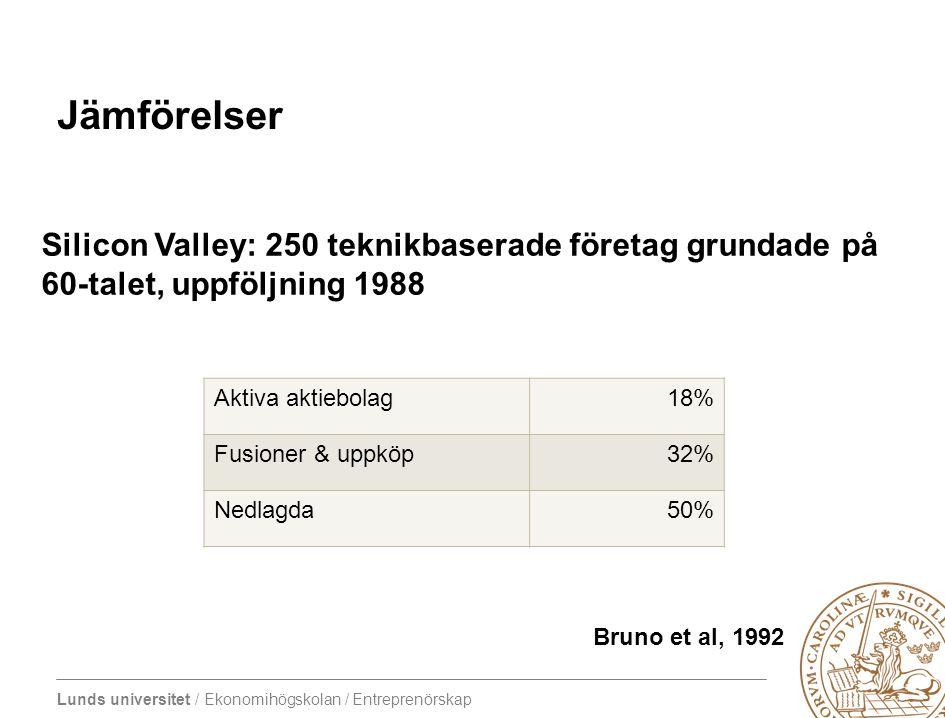 Lunds universitet / Ekonomihögskolan / Entreprenörskap Jämförelser Aktiva aktiebolag18% Fusioner & uppköp32% Nedlagda50% Silicon Valley: 250 teknikbas