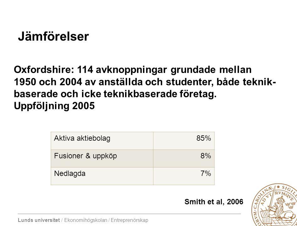 Lunds universitet / Ekonomihögskolan / Entreprenörskap Jämförelser Aktiva aktiebolag85% Fusioner & uppköp8% Nedlagda7% Oxfordshire: 114 avknoppningar