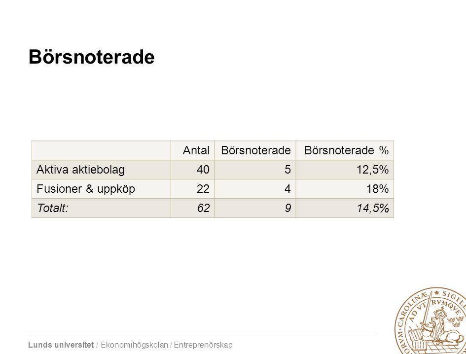 Lunds universitet / Ekonomihögskolan / Entreprenörskap Börsnoterade AntalBörsnoteradeBörsnoterade % Aktiva aktiebolag40512,5% Fusioner & uppköp22418%