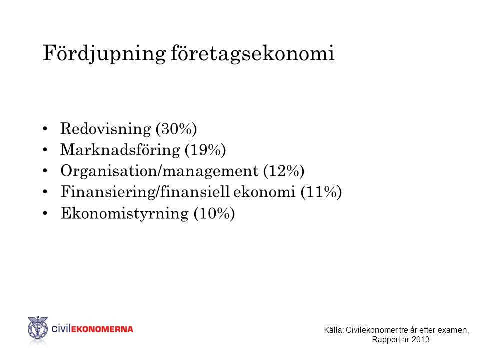 Fördjupning företagsekonomi • Redovisning (30%) • Marknadsföring (19%) • Organisation/management (12%) • Finansiering/finansiell ekonomi (11%) • Ekono