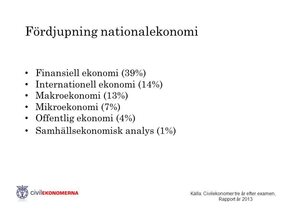 Fördjupning nationalekonomi • Finansiell ekonomi (39%) • Internationell ekonomi (14%) • Makroekonomi (13%) • Mikroekonomi (7%) • Offentlig ekonomi (4%