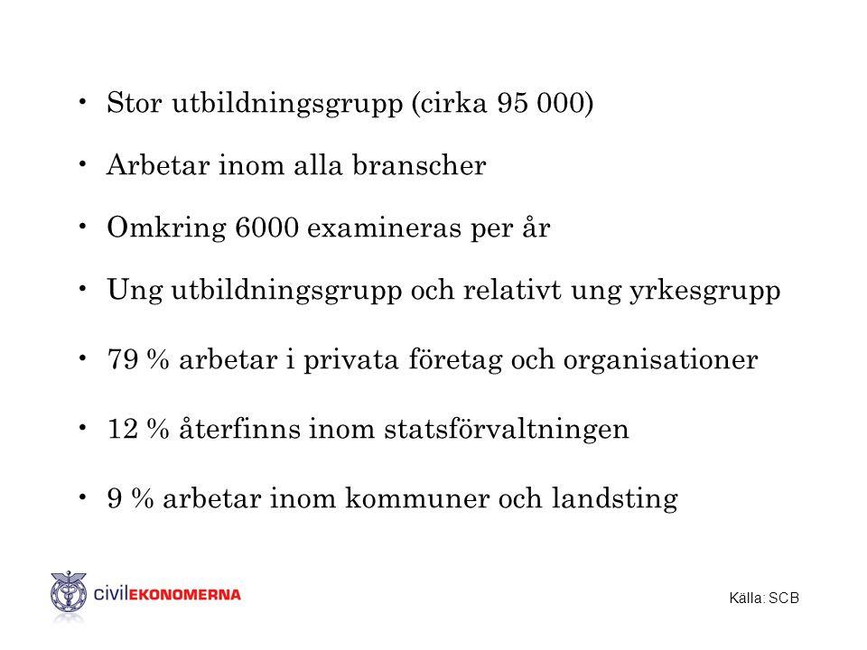 •Stor utbildningsgrupp (cirka 95 000) •Arbetar inom alla branscher •Omkring 6000 examineras per år •Ung utbildningsgrupp och relativt ung yrkesgrupp •