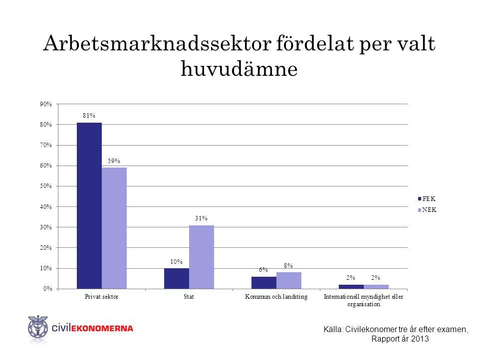 Arbetsmarknadssektor fördelat per valt huvudämne Källa: Civilekonomer tre år efter examen, Rapport år 2013