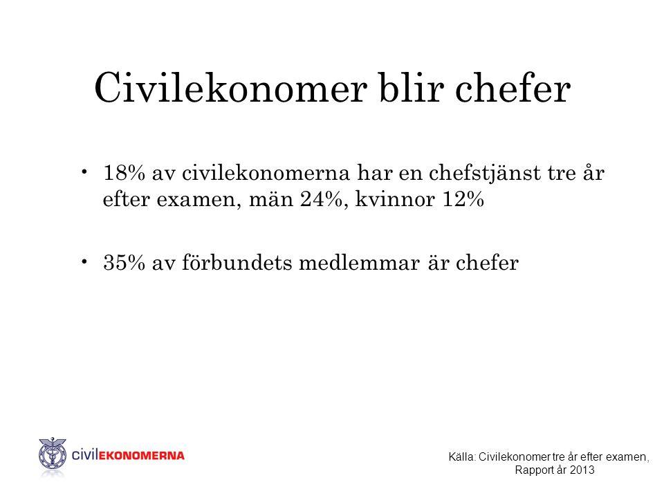 Civilekonomer blir chefer •18% av civilekonomerna har en chefstjänst tre år efter examen, män 24%, kvinnor 12% •35% av förbundets medlemmar är chefer