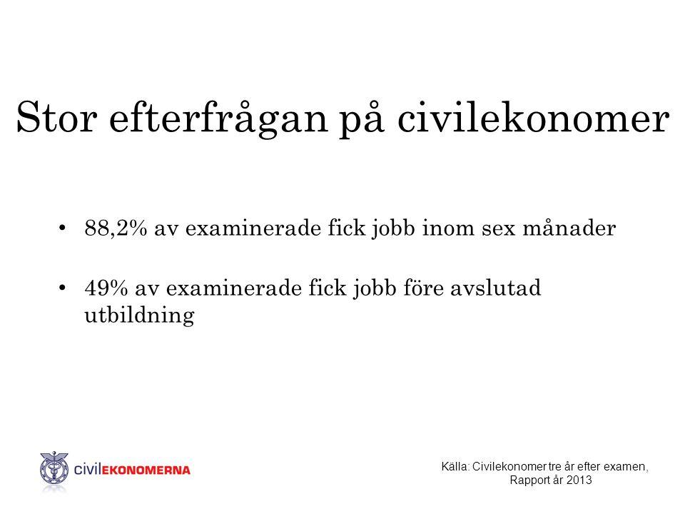 Stor efterfrågan på civilekonomer • 88,2% av examinerade fick jobb inom sex månader • 49% av examinerade fick jobb före avslutad utbildning Källa: Civ