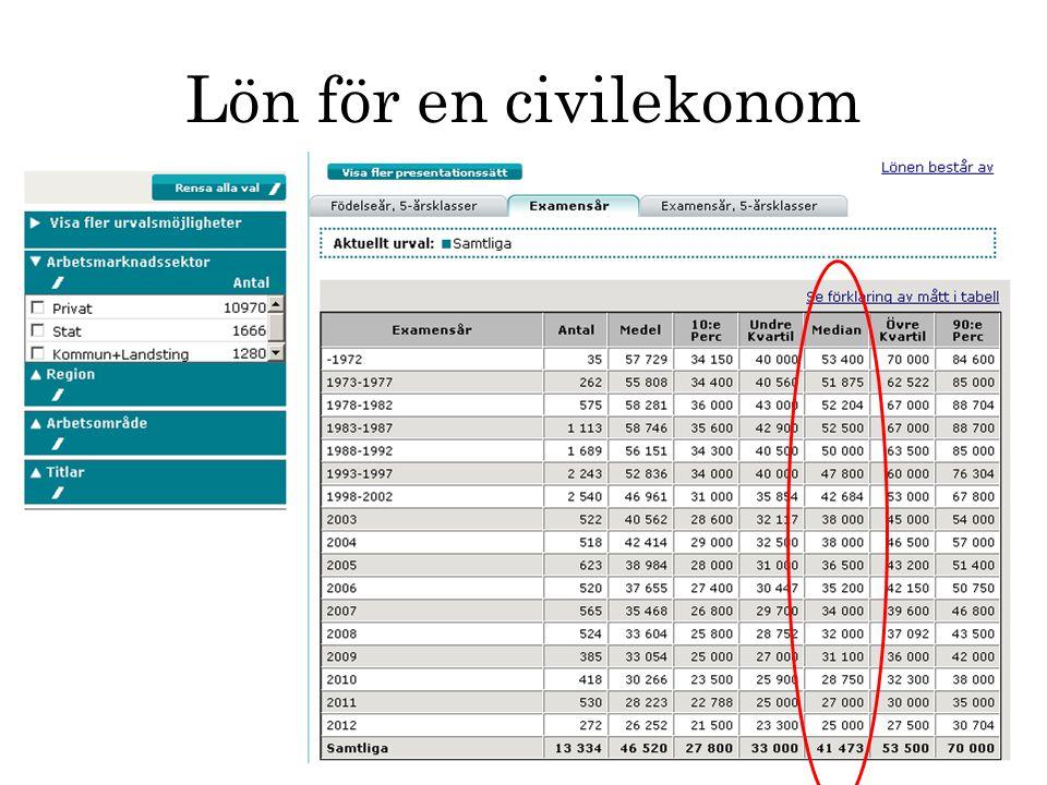 Lön för en civilekonom