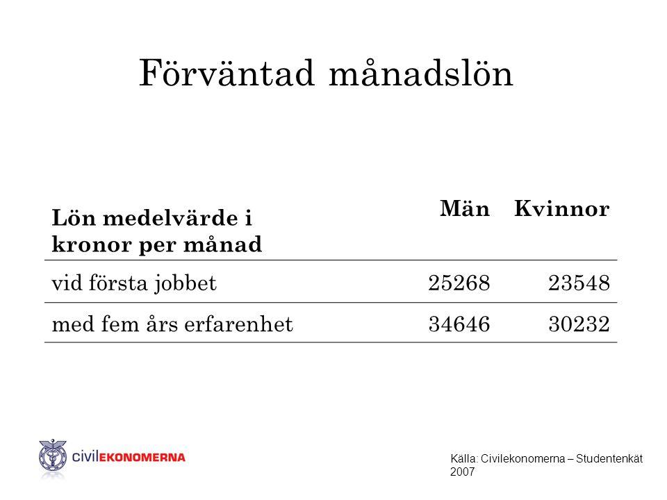 Lön medelvärde i kronor per månad MänKvinnor vid första jobbet2526823548 med fem års erfarenhet3464630232 Förväntad månadslön Källa: Civilekonomerna –
